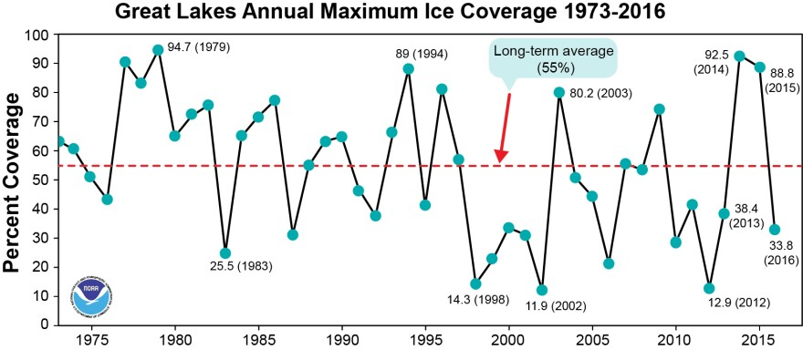 photo of Great Lakes ice coverage from 1973-2016