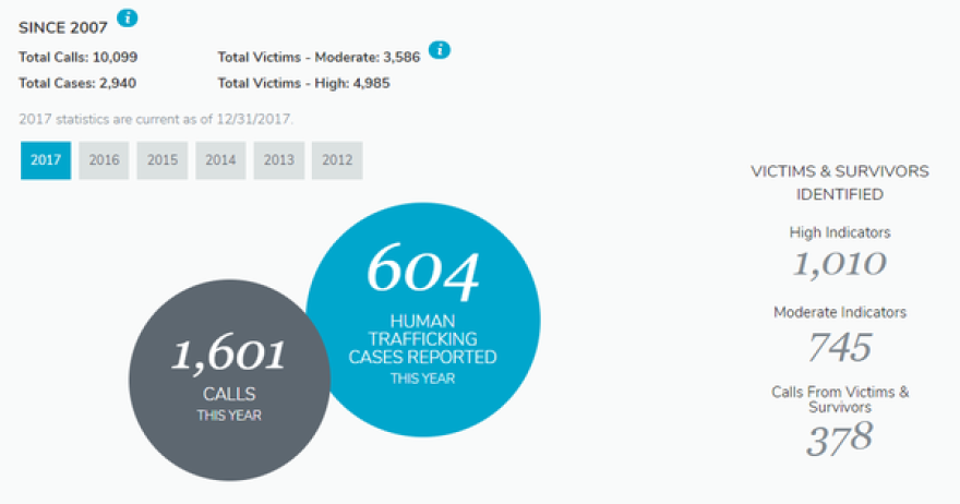 These statistics from the National Human Trafficking Hotline are specific to Florida.