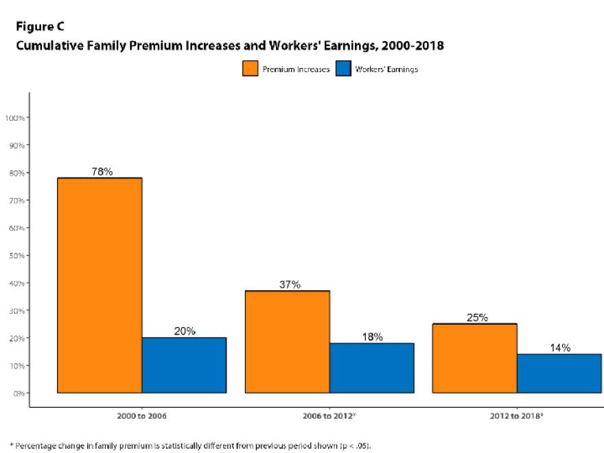 employer_health_insurance_premium_increase-earnings.png