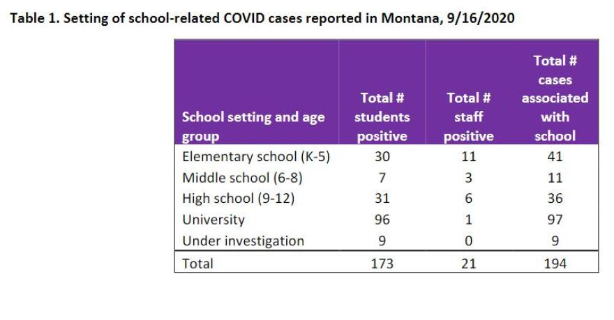 School-Related COVID-19 cases reported in Montana by school setting and grade level, Sept. 16, 2020.