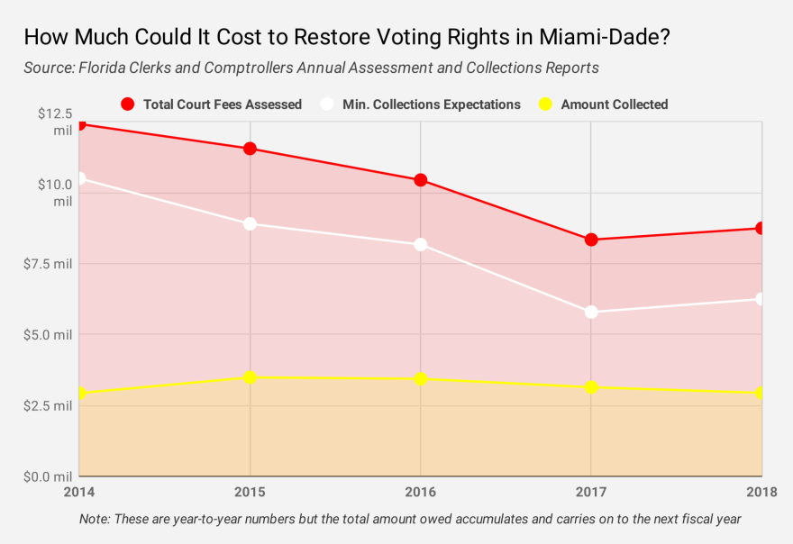 Miami-Dade_CourtFees.png