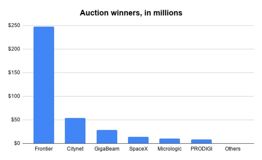 Auction Winners in Millions