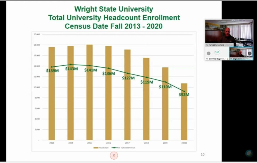 This chart from the Wright State University Board of Trustees shows how rapidly enrollment at the university has been decreasing.