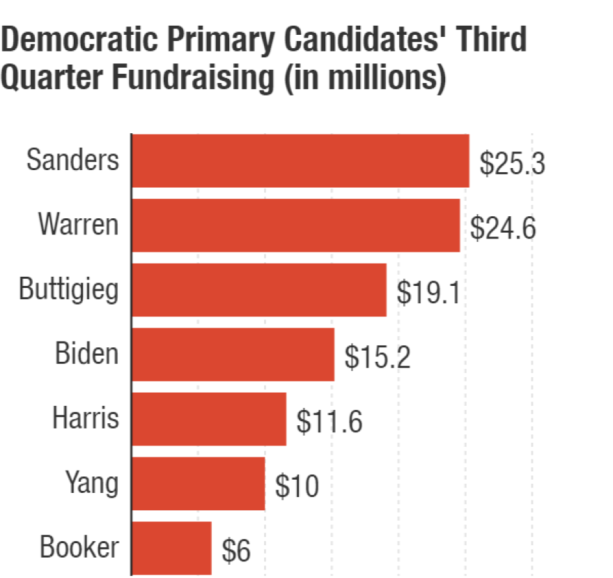 Sens. Bernie Sanders and Elizabeth Warren lead the Democratic presidential primary field for third-quarter fundraising.