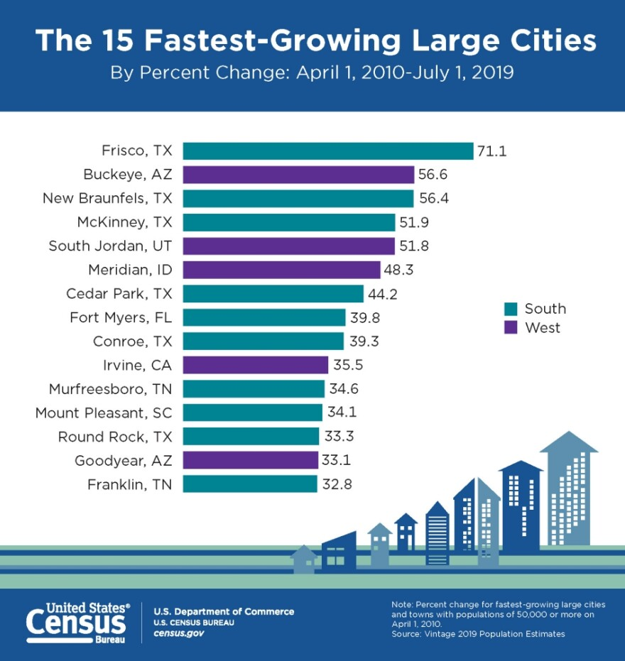 Chart showing fastest growing large cities.