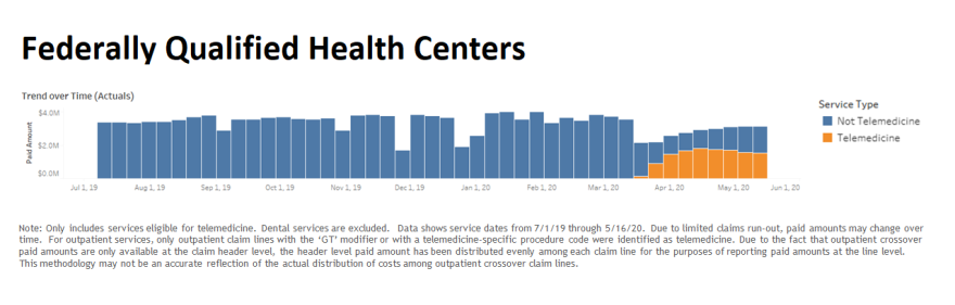 telemedicine_trend_over_time_colorado_hcpf.png