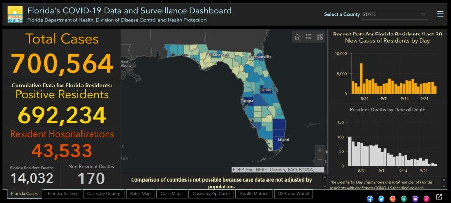 On Sunday, Florida became the third state to surpass 700,000 COVID-19 cases since the start of the pandemic.
