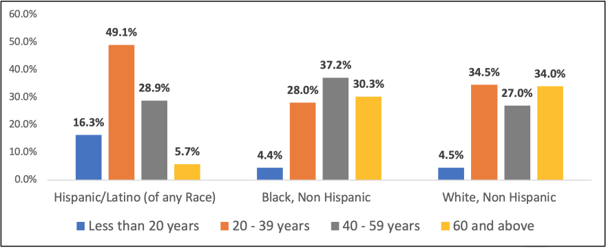 A breakdown of Mecklenburg County's COVID-19 cases by ethnicity and age, as of June 14, 2020.
