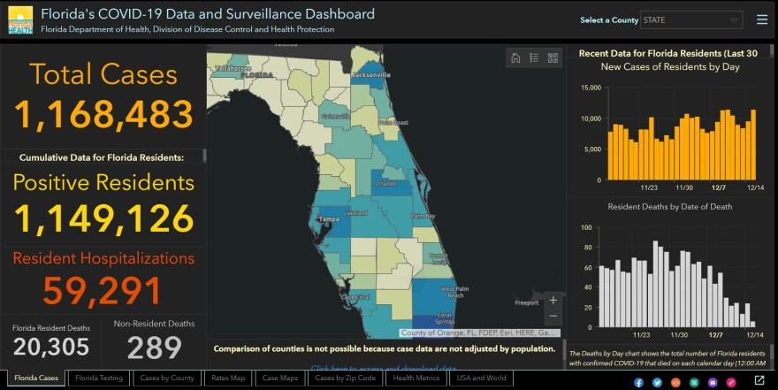 The Florida Department of Health COVID-19 dashboard shows more than 1.16 million people statewide have tested positive for coronavirus.