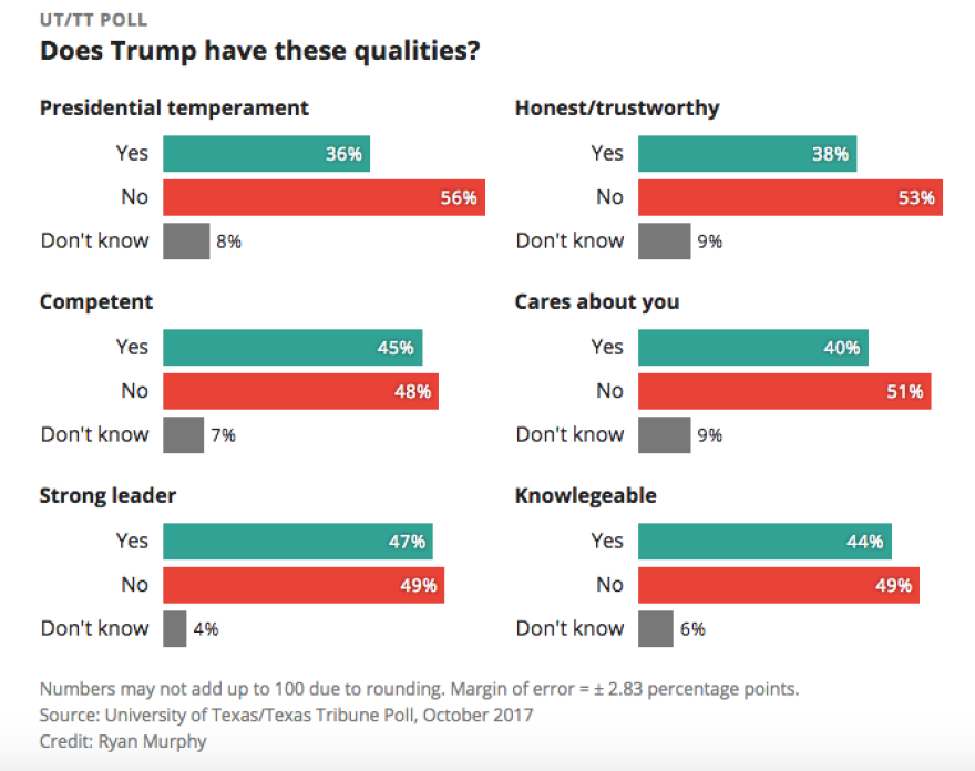 trump_qualities_poll.png