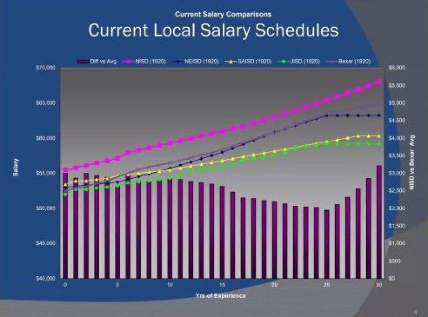 northside_salary_comparison_1.jpg