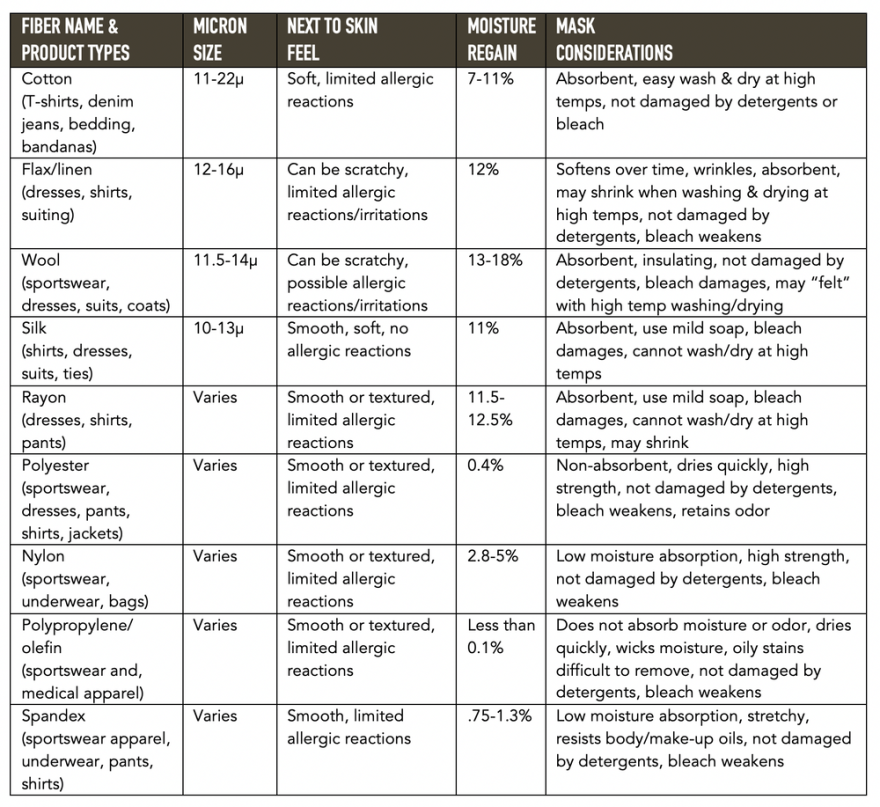 Generic fiber characteristics and make considerations.