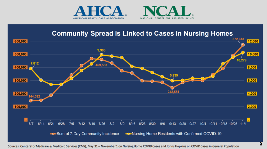 coronavirus_nursing_homes_AHCA_NCAL.png