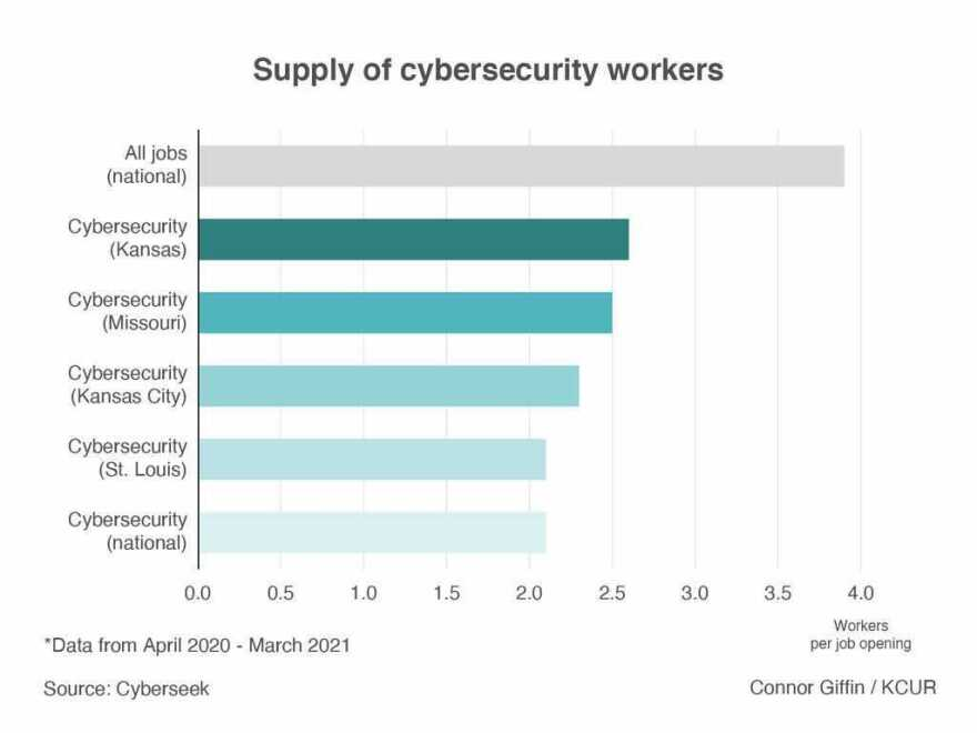 graph comparing the cybersecurity labor supply in Kansas, Missouri, St. Louis, Kansas City, and nationwide.