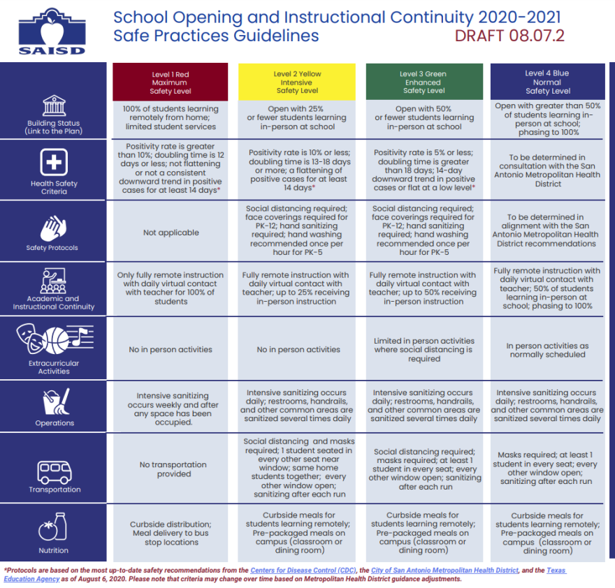 San Antonio ISD has created a four step reopening plan.