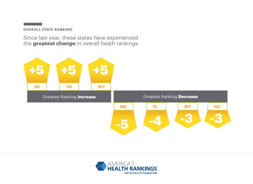 A graph showing Florida and Maine had the largest health declines in the country.