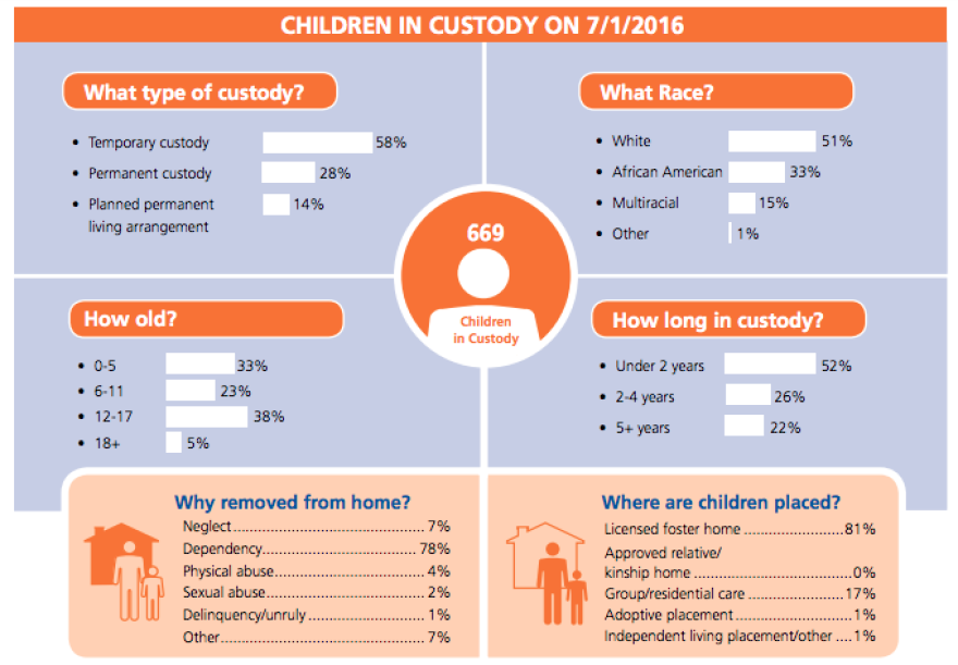Information from the Public Children Services Association of Ohio shows that 71% of children living in custody, in 2016, were doing so because of dependency. 81% of children living outside the home were placed in licensed foster families.