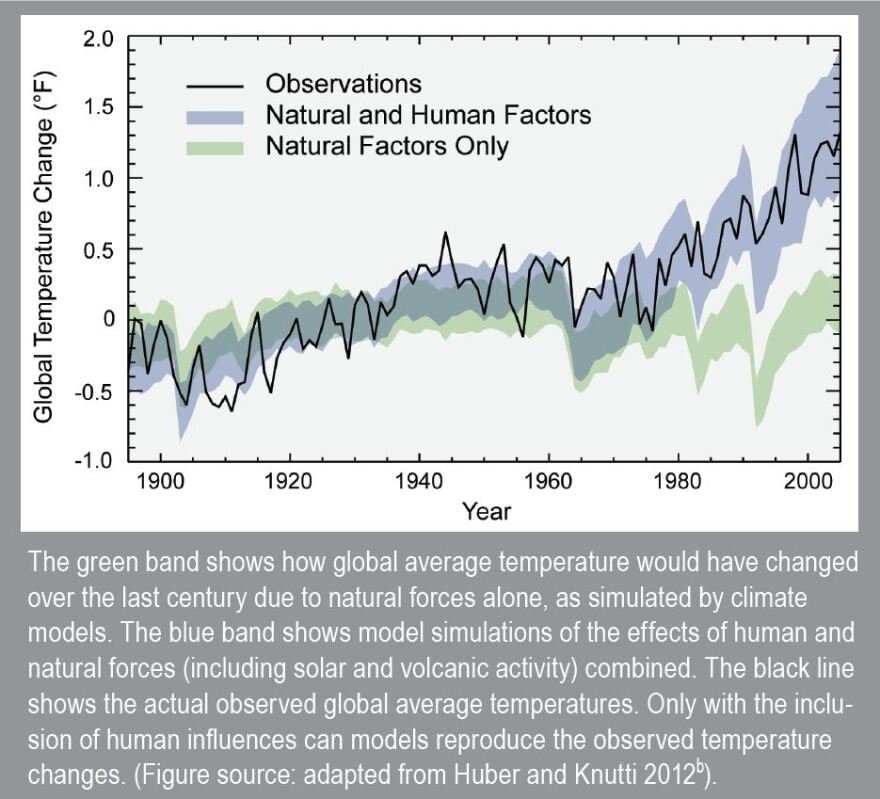 This graph from the 2014 National Climate Assessment shows that only with the inclusion of human factors like the burning of fossil fuels can we account for observed global average temperature changes.