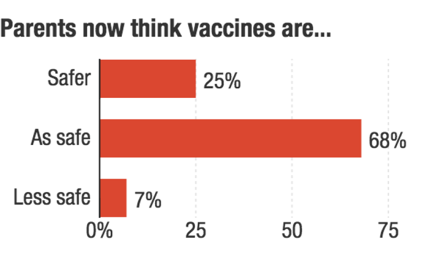 Credit: NPR, Source: C.S. Mott Children's Hospital National Poll on Children's Health, 2015