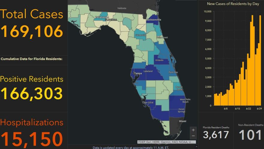 Florida added 10,109 positive coronavirus tests Thursday; the first time the daily increase has been over 10,000.
