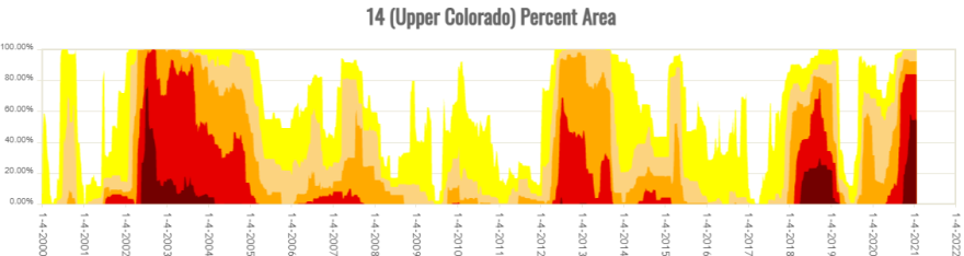 This time series shows the percent of the Upper Colorado River watershed in certain drought categories. The red and dark red represent extreme and exceptional drought, which combined have plagued the basin in 2002, 2018 and now in 2021.