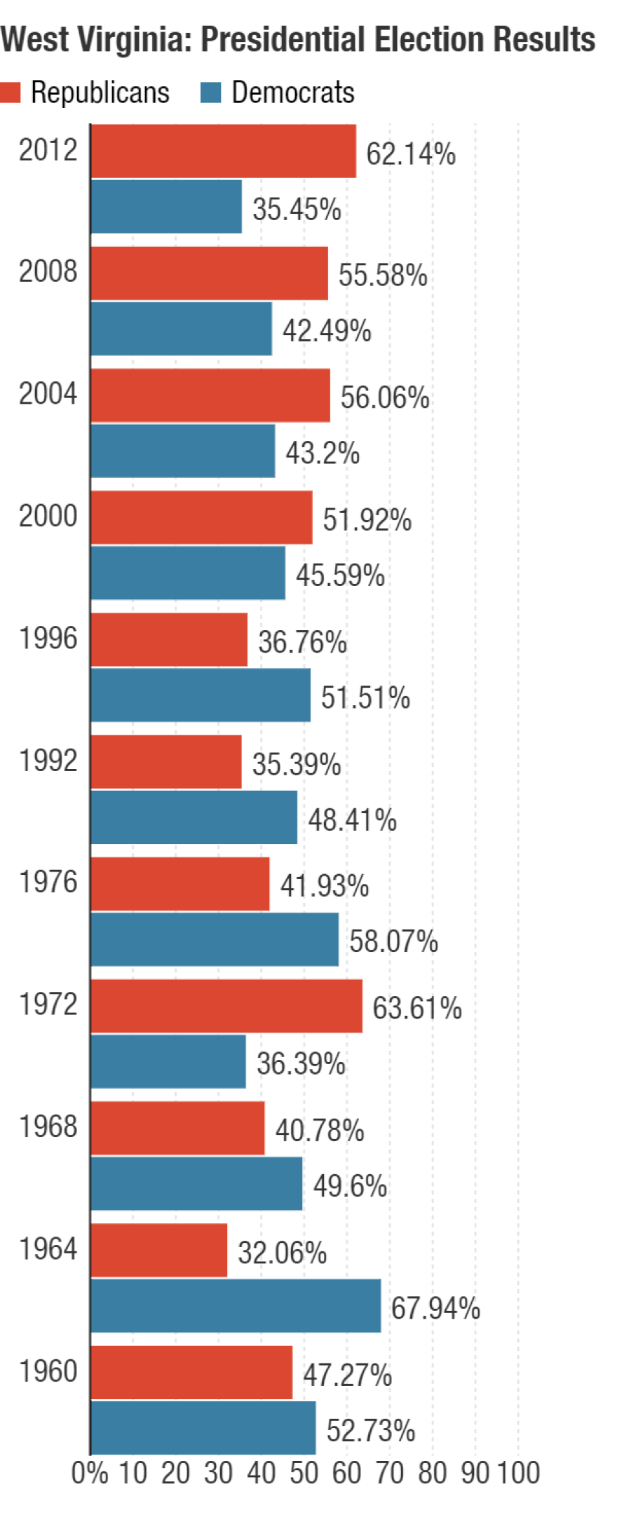 In the past few presidential elections, Republicans have won the popular vote over Democrats in West Virginia.