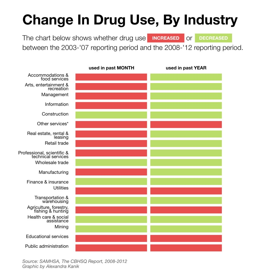 working-addiction-industry-compare.jpg
