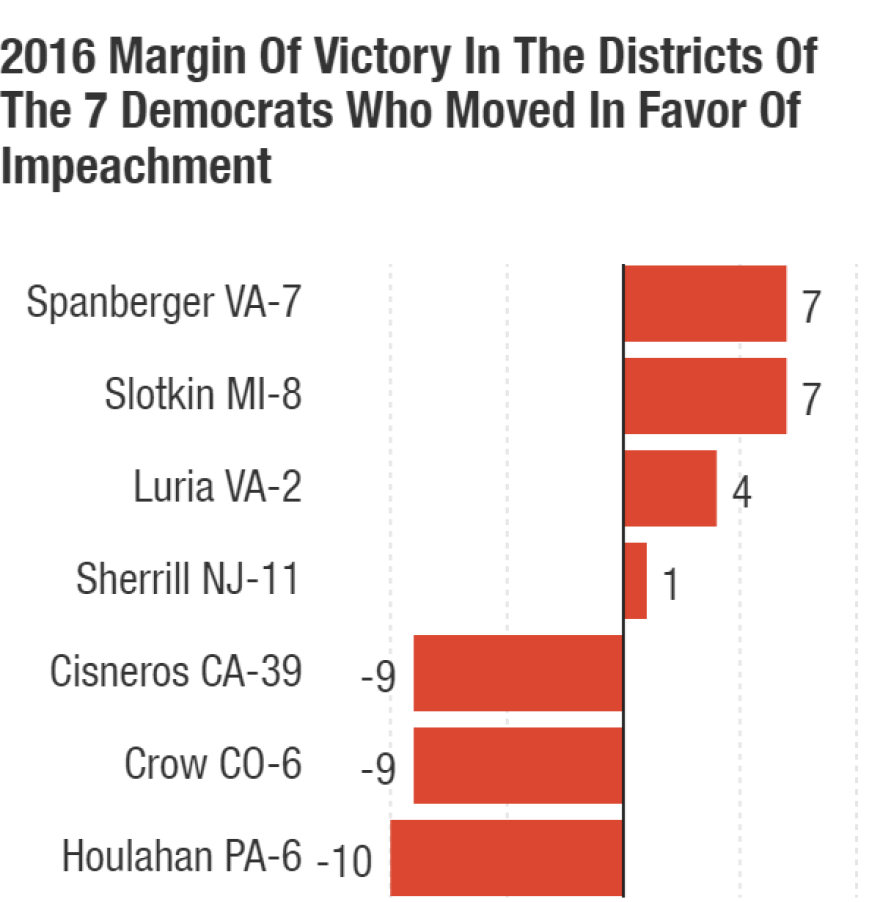 The positive numbers represent Trump's margin of victory. The negative numbers are the margin by which Trump lost the district.