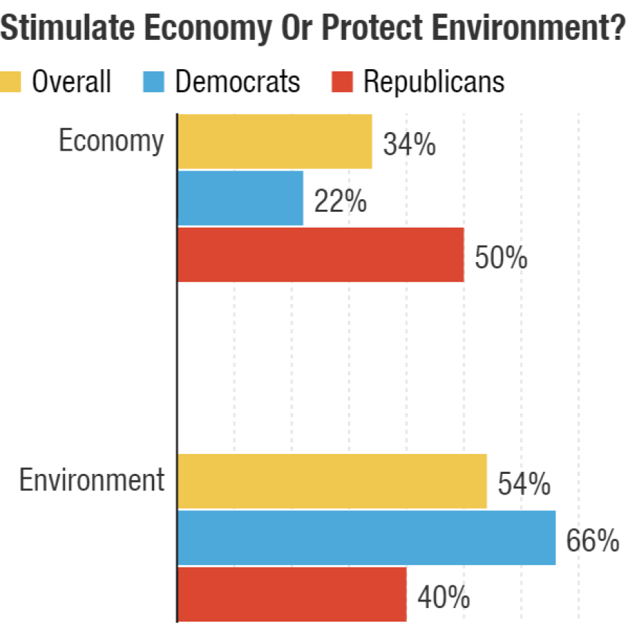 Respondents were asked if they think the priority should be stimulating the economy or protecting the environment.
