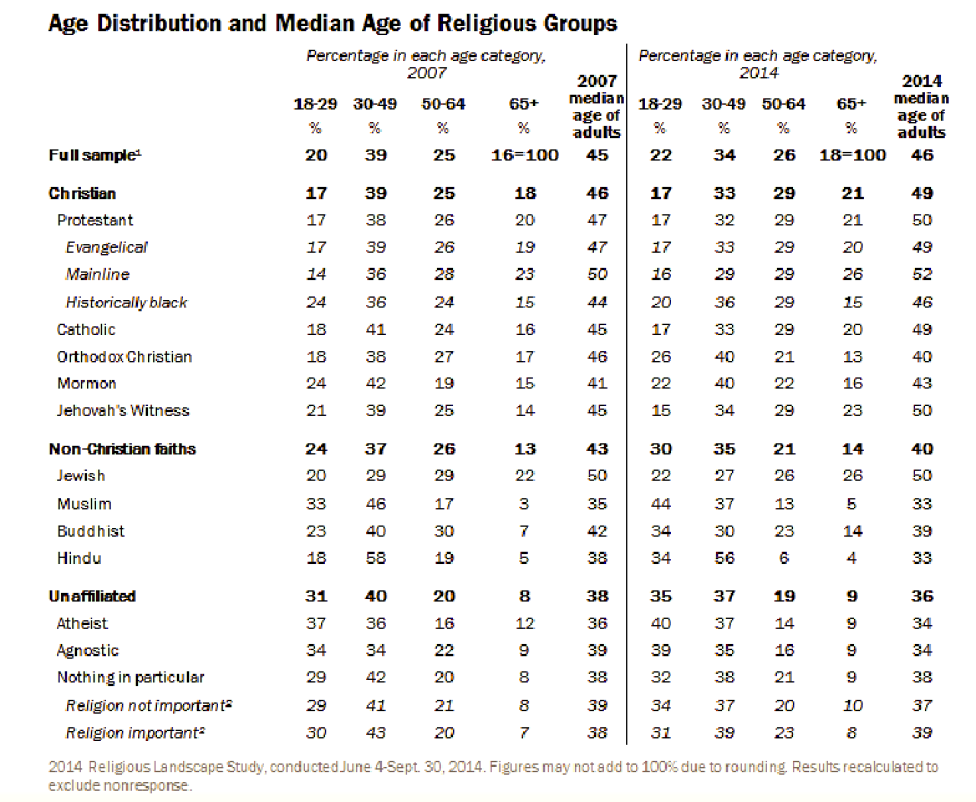 graph_-_pew_-_religion_-_median_age.png