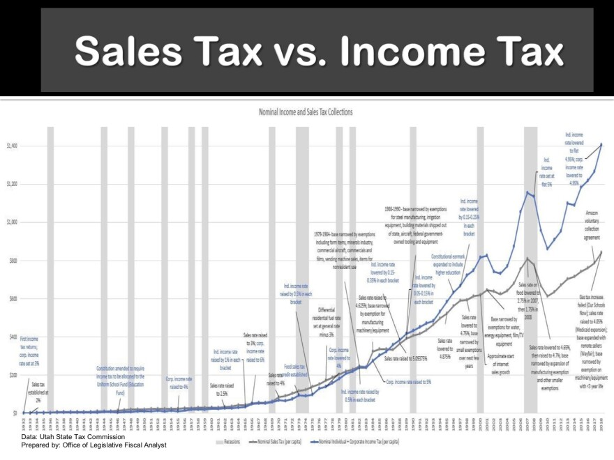 A graph that shows income taxes fall with economic downturns, as it did after 9/11 and the 2008 recession.