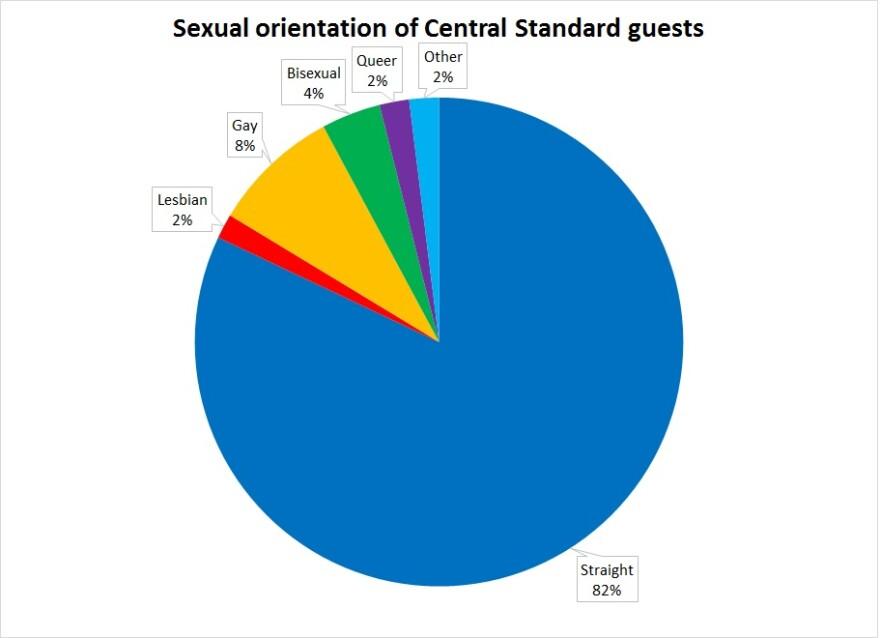 central_standard-sexual_orientation-2016_0.jpg