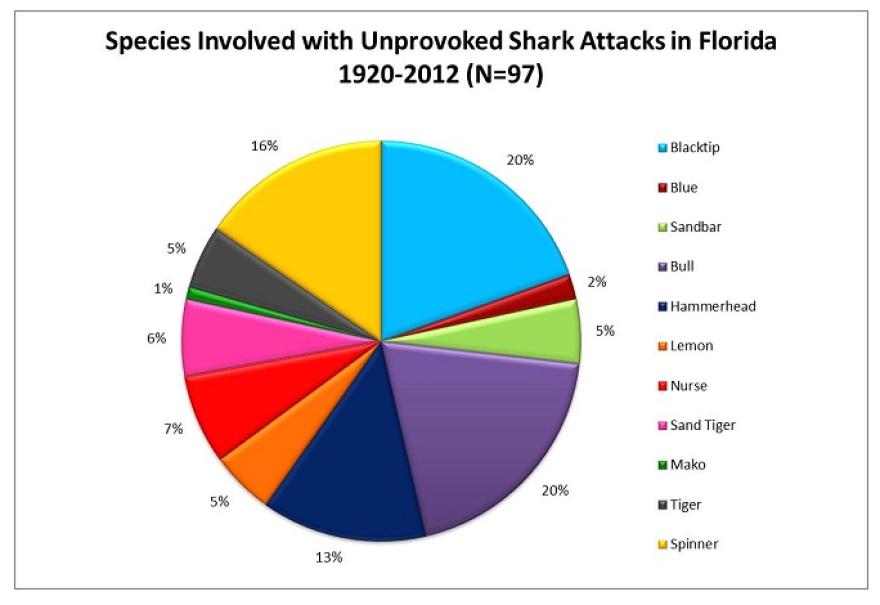 shark_attack_species.png
