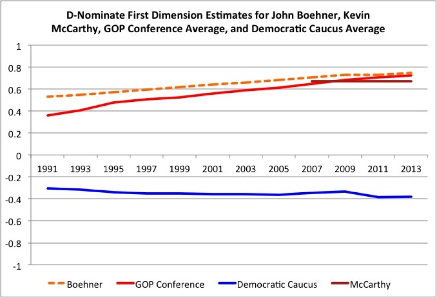 d-nominate_scores_boehner_gop_democrats.jpg