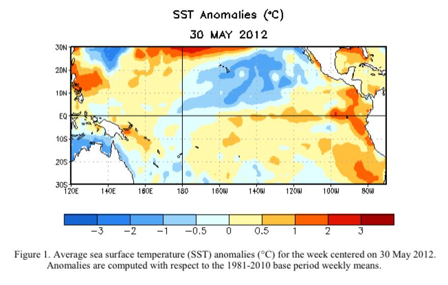 Temperatures in Pacific have risen.