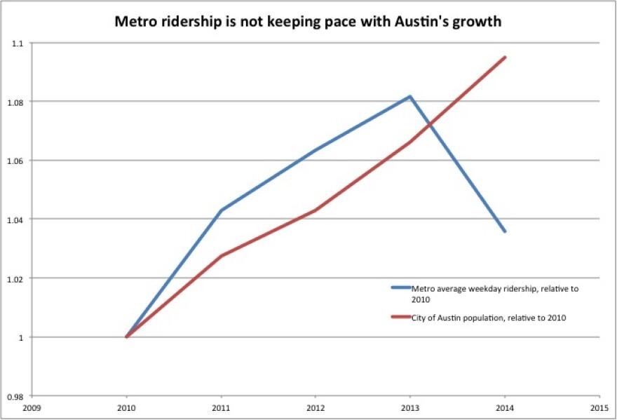 Ridership_vs_growth.jpg