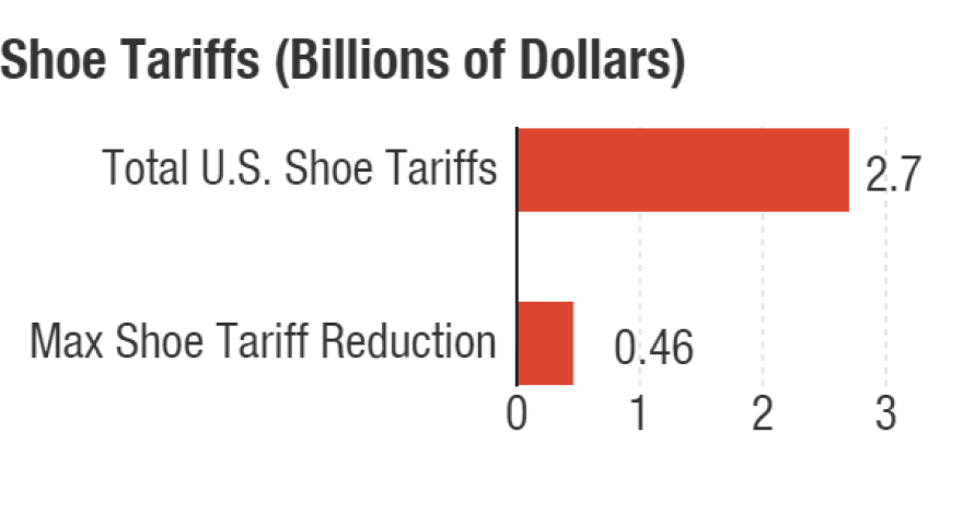 The shoe tariff reduction under the Trans-Pacific Partnership would cover only some countries where American shoes are produced. China, the No. 1 producer for the U.S., is not covered by the current TPP proposal.