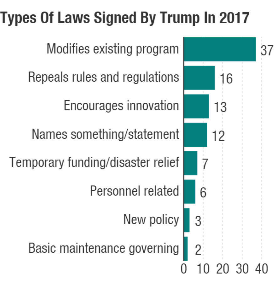 All 96 laws signed by President Trump, categorized.