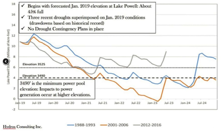 Graph depicting drop in Lake Powell levels.
