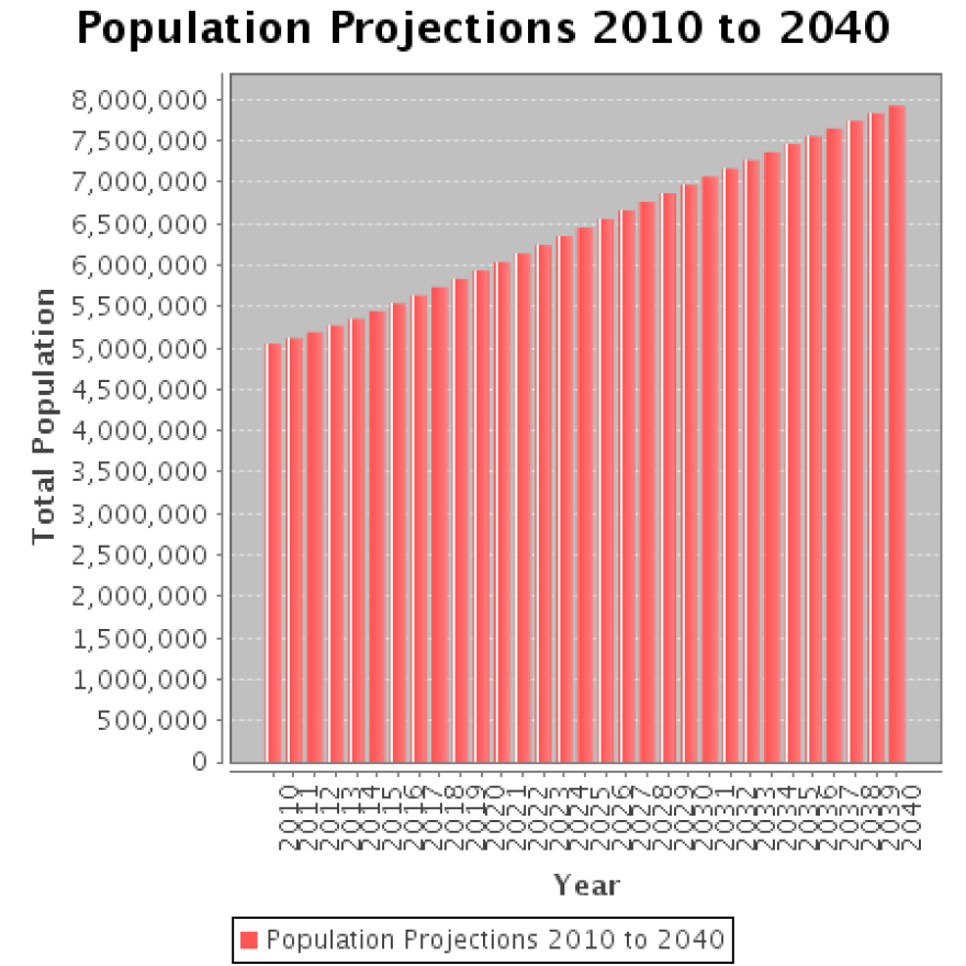 colorado-population-projections_2010-2040_state-demography-office_11302015.png