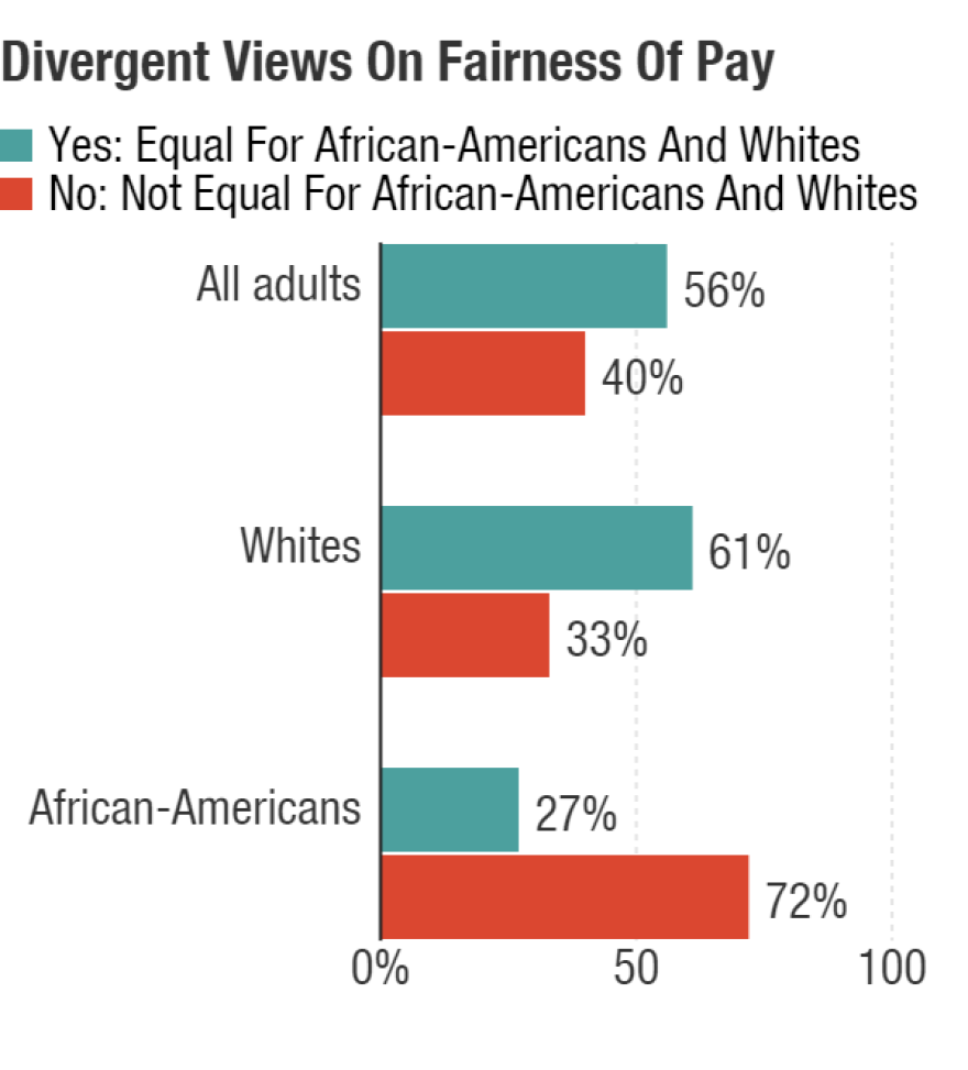 "Answers to questions about fair pay revealed stark differences. Respondents were asked, ""Do you feel the opportunity for same pay for same work is equal for African-Americans and whites?"""