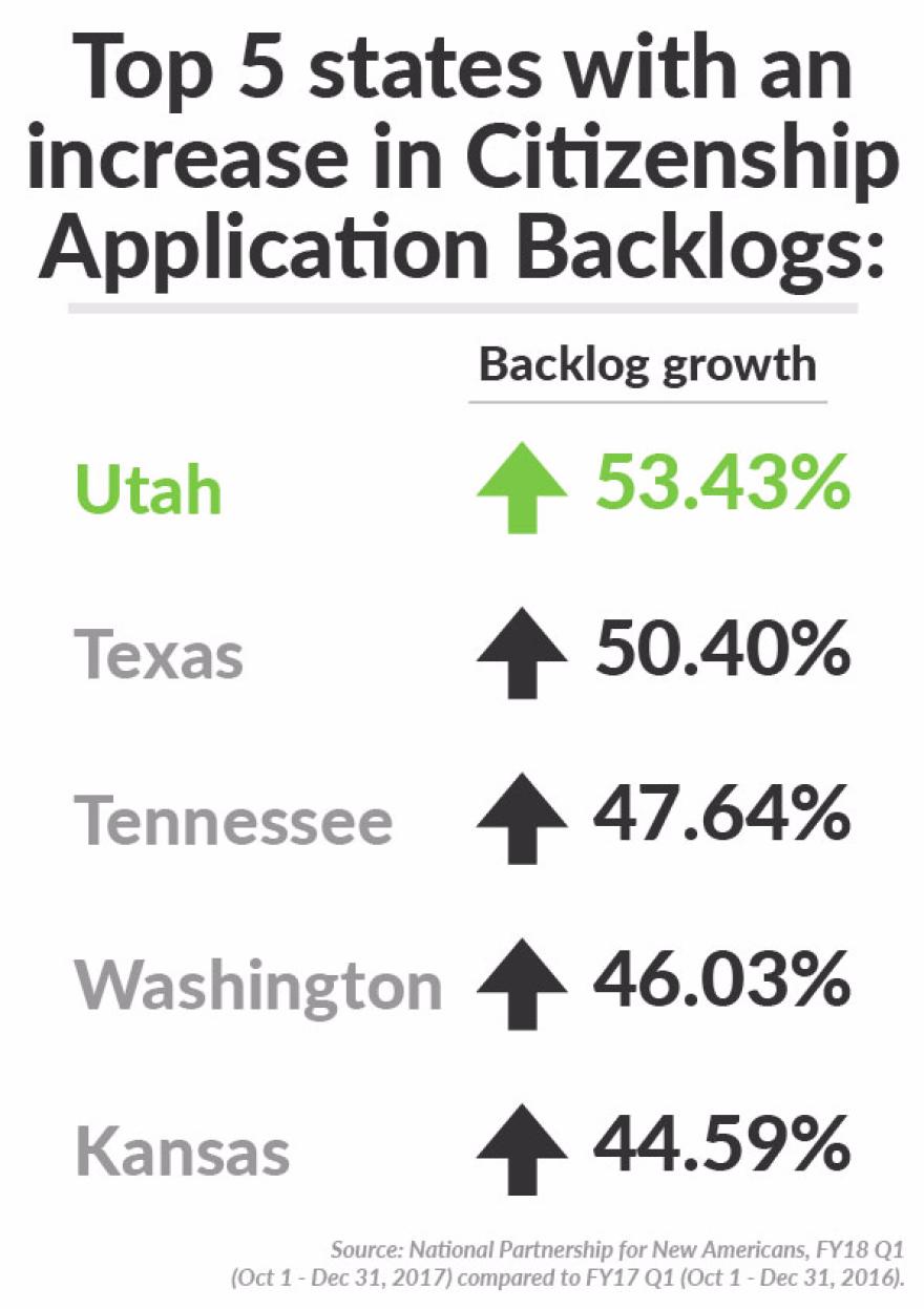 Utah increase graph.