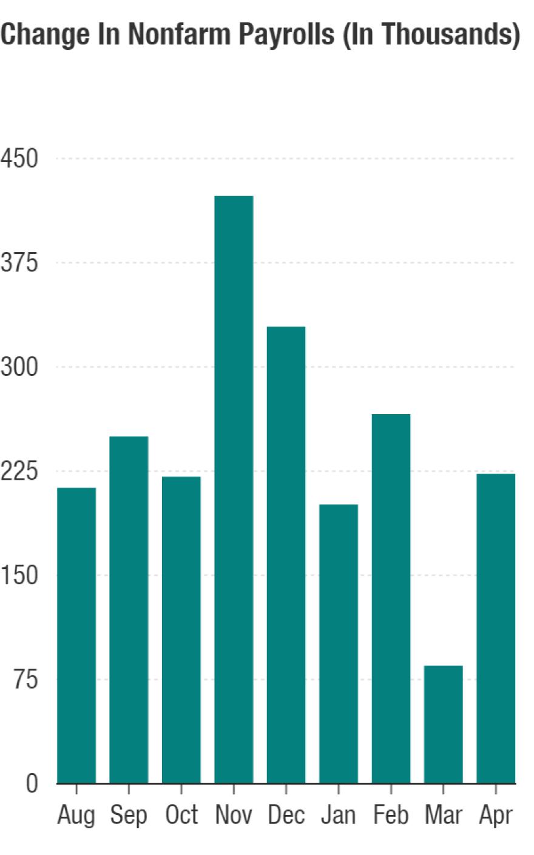 U.S. Nonfarm Payrolls (In Thousands)