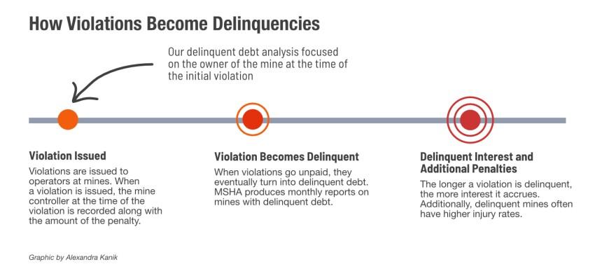 dba-violation-to-debt-v3.jpg
