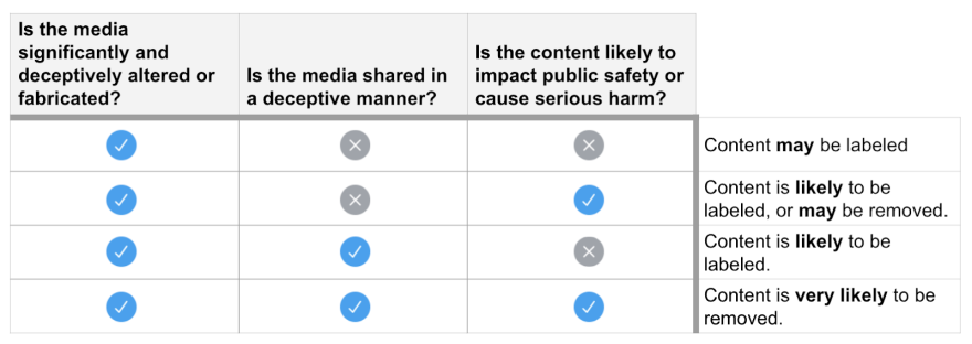 Content moderators will use this criteria to determine whether Tweets and media should be labeled or removed.