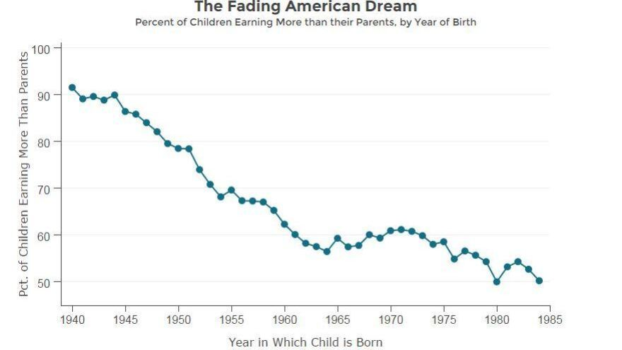 The proportion of U.S. children who go on to earn more than their parents has dropped sharply since 1940, when the rate topped 90 percent.