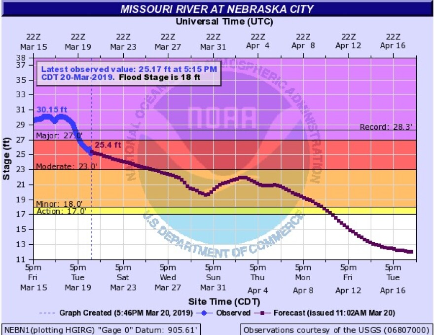 missouri_river_forecast.jpg