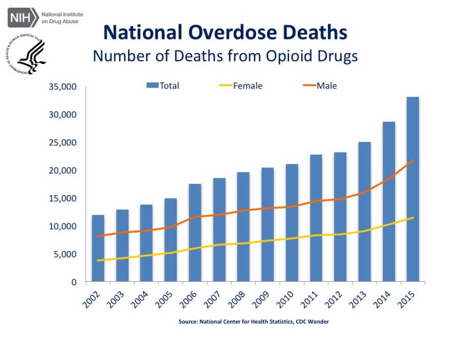 National Overdose Deaths—Number of Deaths from Opioid Drugs. The figure above is a bar chart showing the total number of U.S. overdose deaths involving opioid drugs from 2002 to 2015. Included in this number are opioid analgesics, along with heroin and il