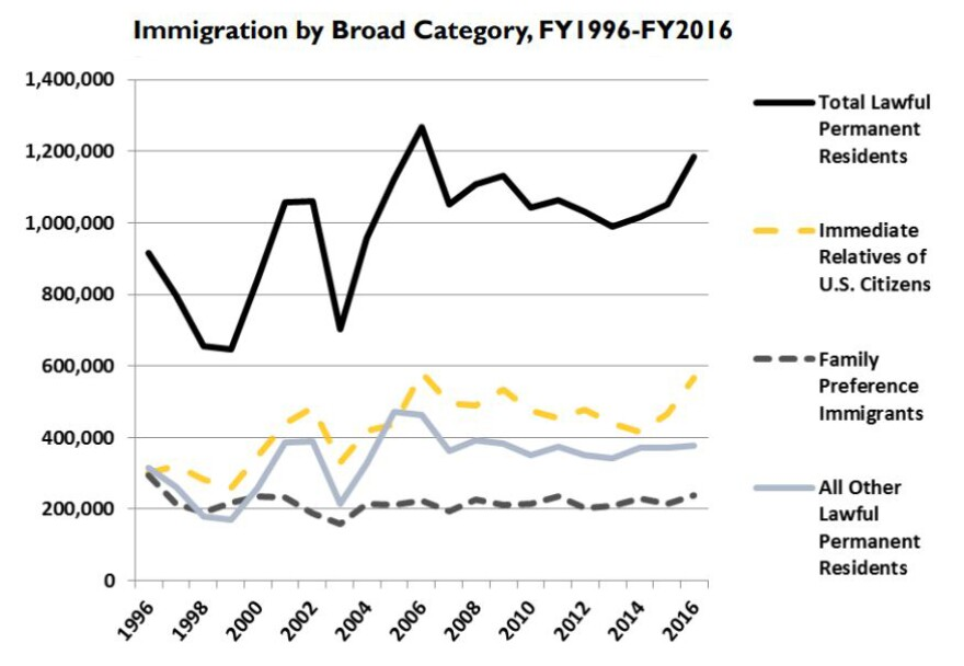 graph of immigration by broad category