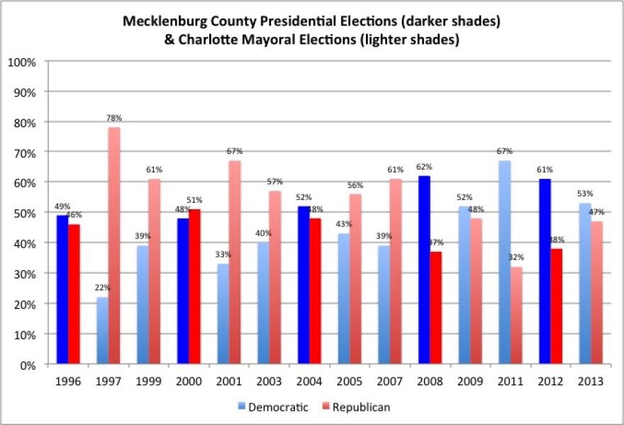 charlotte_meck_elections_pres___mayoral.jpg